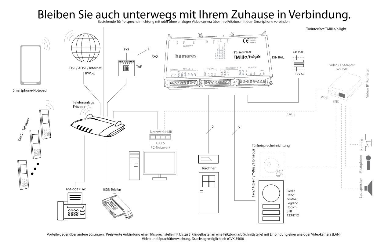 Ungewöhnlich Anschlussschema Für Cat5 Ausgang Galerie - Schaltplan ...